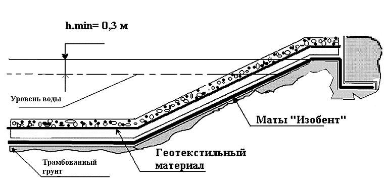 Укладка бентонитовых матов при строительстве пруда